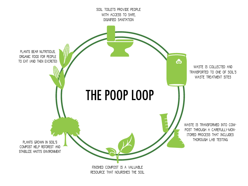 SOIL, Poop loop_SDC latam_CH_green