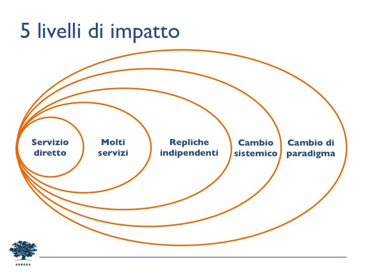 5 livello impatto