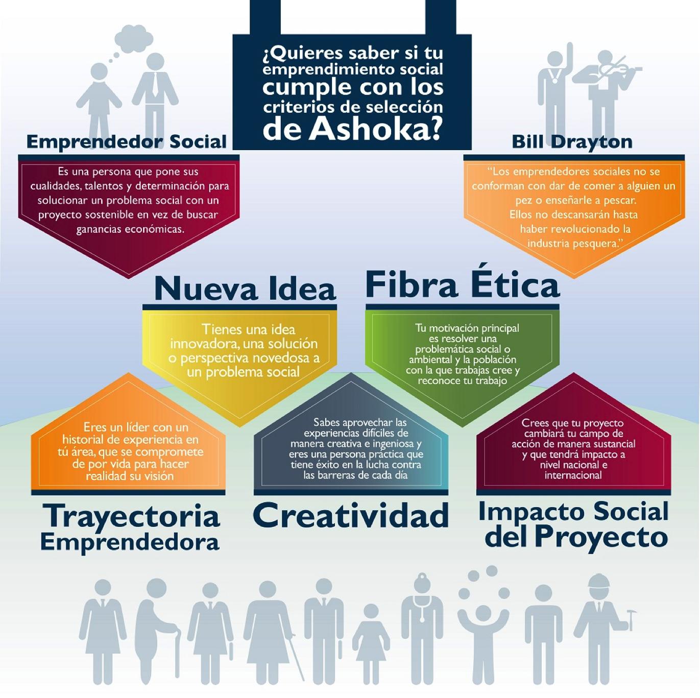 Criterios Venture Fellowship en Español