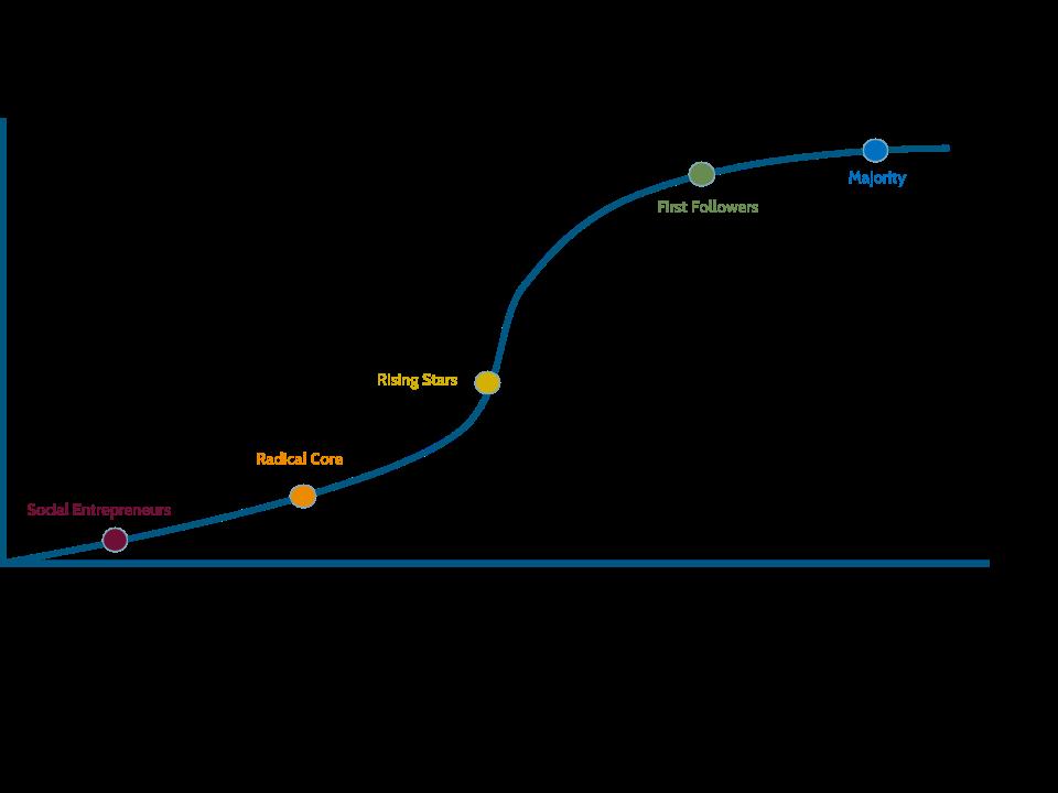 S-Curve Economic Architecture