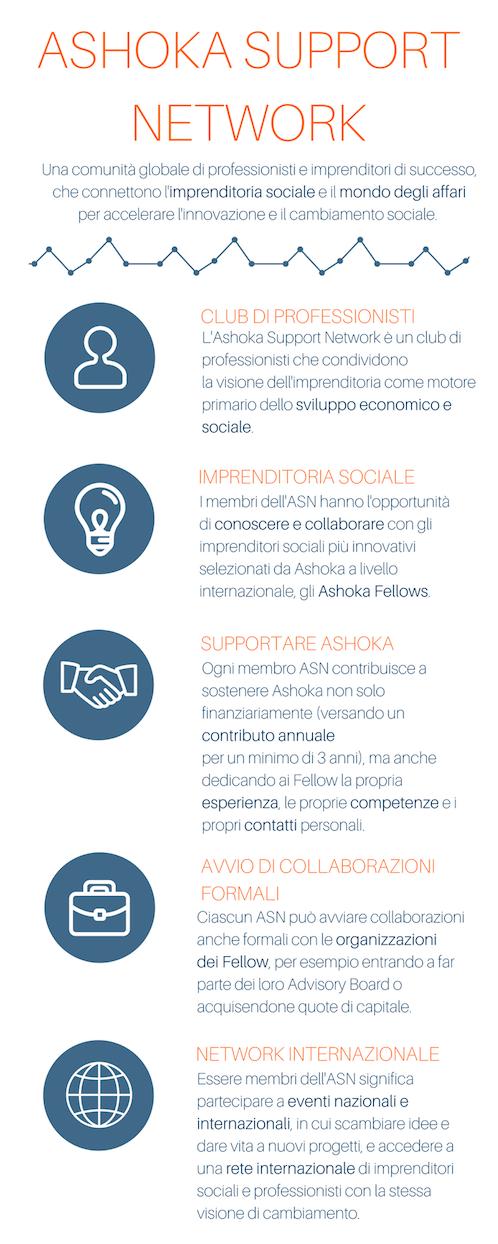 Ashoka Support Network Italia