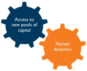 Financial Market Dynamics