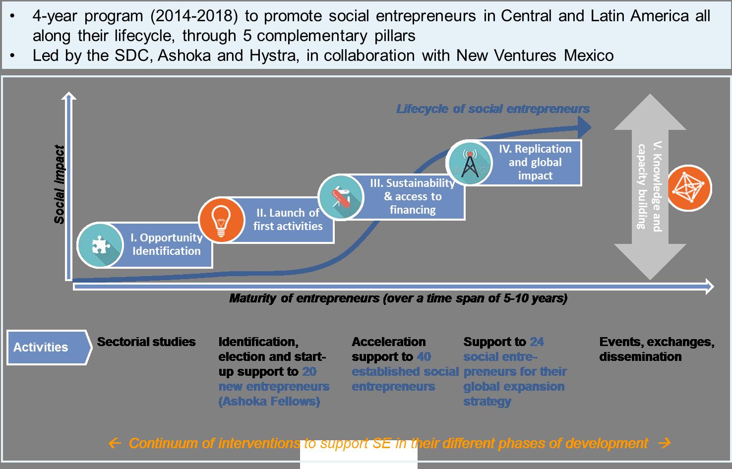 201610 SDC program overview