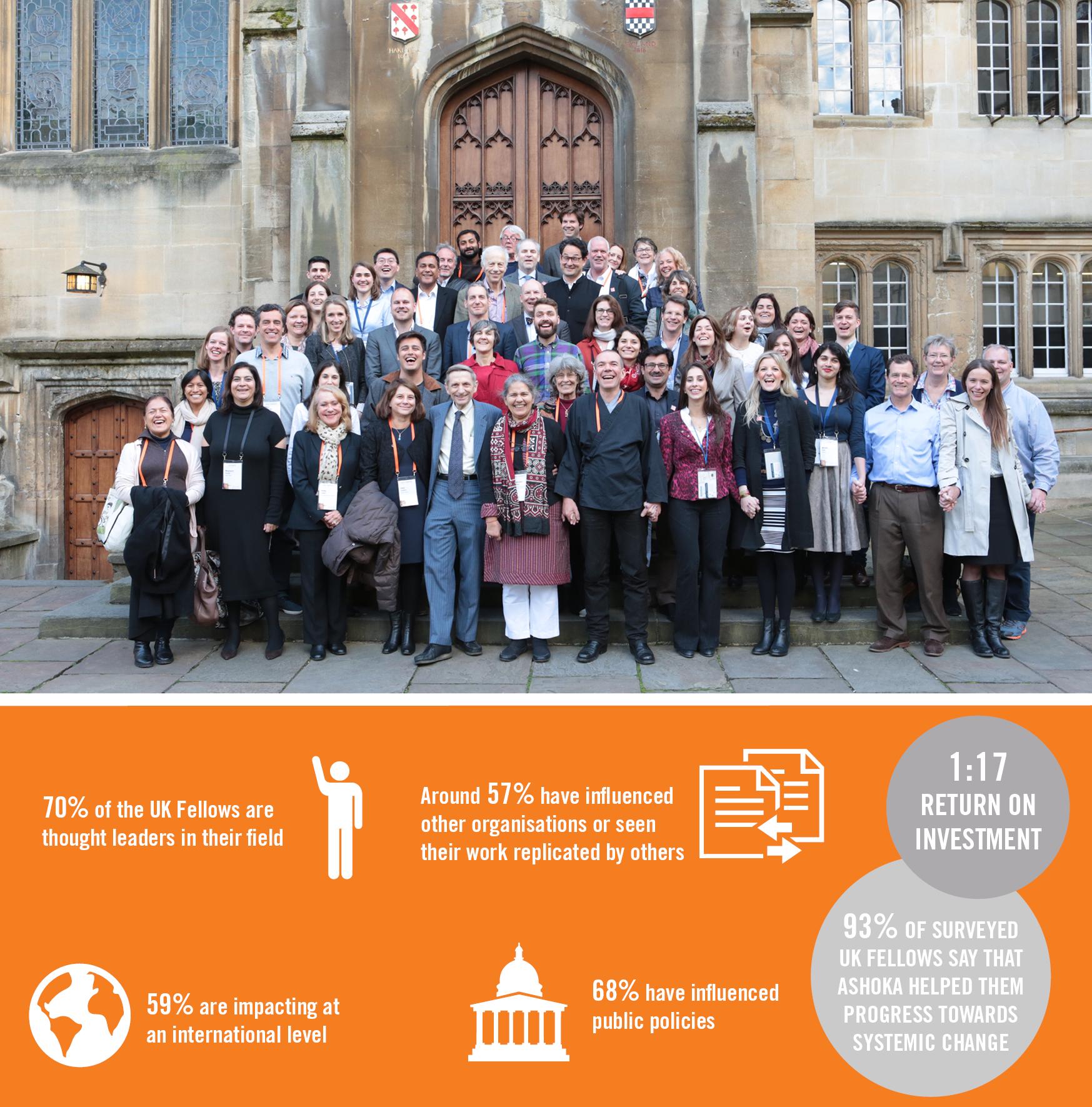 United Kingdom | Ashoka | Everyone a Changemaker